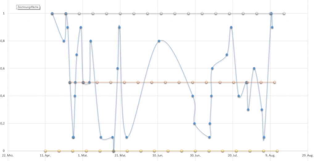 Empirical moon data